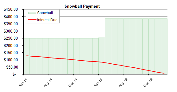 Snowball Payment